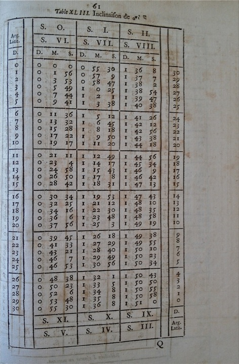 Table 43 of Philippe de La Hire's tables (3rd edition, Paris, 1735)