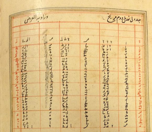 Zīj–i jadīd-i Muḥammad Shāhī showing, upper left: table of inclination of Mars, corresponding to the right hand columns of Philippe de La Hire's table 43, and upper right: second equation of Mars (Add.14373, f159v)