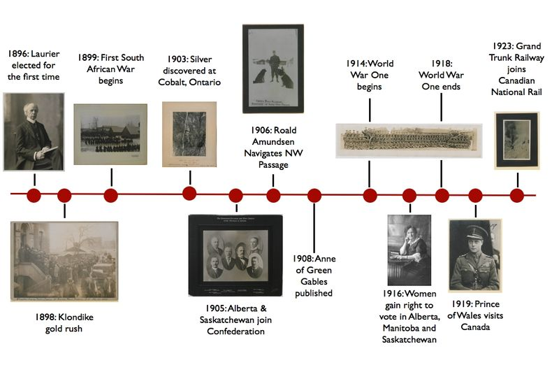Picturing Canada timeline (GLAM WIKI).001