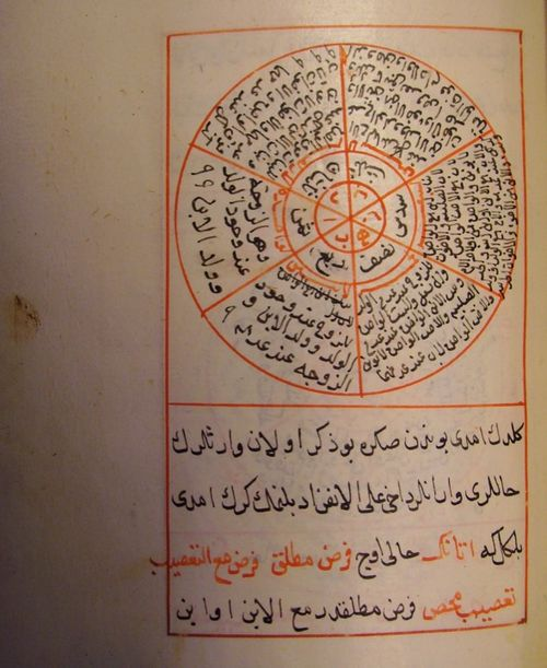 Ümdet ül-Ḥisāb. From the chapter on fractions, in which the division of inheritance is explained (Or. 7988 f. 16r)