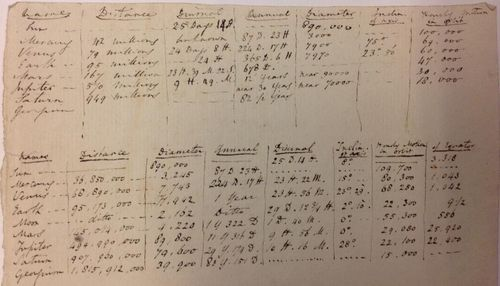 Talbot's listing of information on all the then-known planets