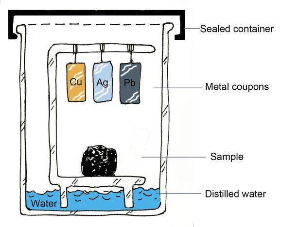 A hand-drawn diagram of a cross-section of a sealed container. On a frame within the beaker, a roughly circular sample of black material to be tested sits on a platform above distilled water, which is coloured in blue. Above the sample three rectangular metal samples coloured orange (copper), blue (silver) and lead (grey) are suspended from a frame.