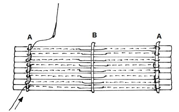 Diagram of the spine of the book beneath the leather which shows the sewing structures of four of the books, with three sewing stations sewn around supports.