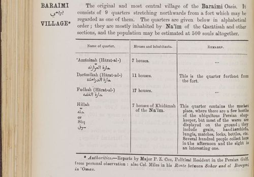 The entry for 'Baraimi Village' in the geographical section of Lorimer's Gazetteer