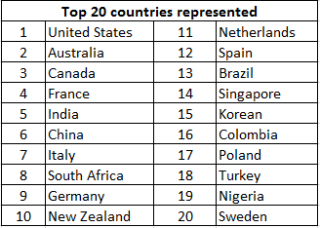 Top 20 countries