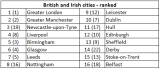 British and Irish cities