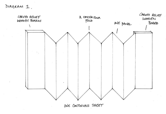 A hand-drawn diagram of a concertina binding using one continuous sheet of paper.