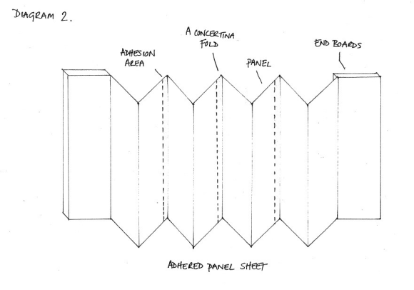 A hand-drawn diagram of a concertina binding showing how multiple pieces of paper are folded and adhered together to create the binding.