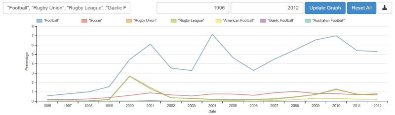 Shine - Football Graph