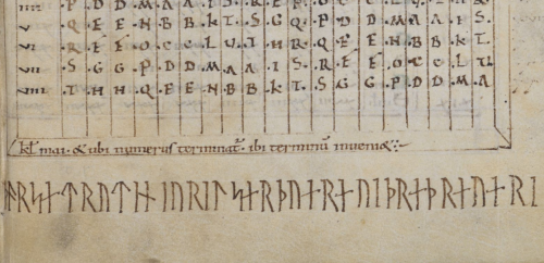 A detail from a medieval manuscript, showing a runic inscription of a charm to prevent gangrene.