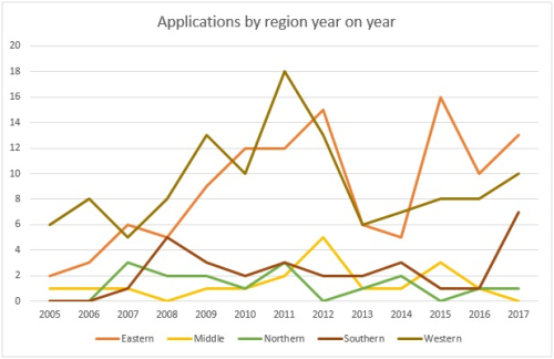a line graph showing Endangered Archives applications by region year on year.