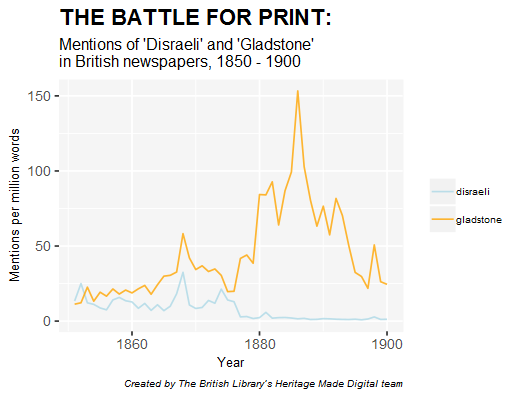 Mentions of Disraeli and Gladstone in British newspapers, 1850-1900