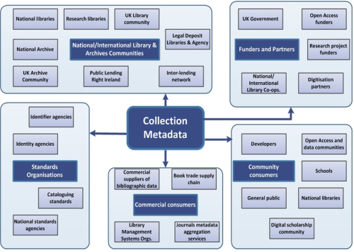 Tree diagram showing BL metadata users