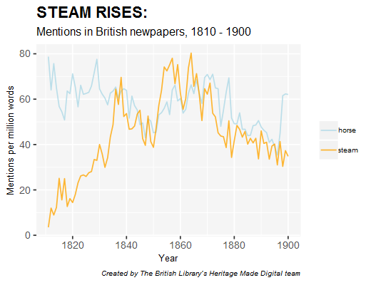 Mentions of 'horse' and 'steam' in British newspapers 1850-1900=