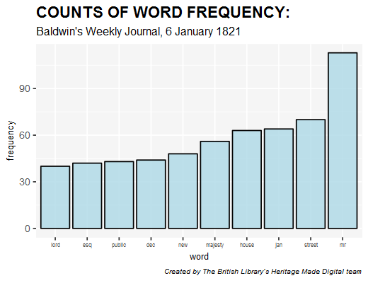 Wordfrequency1