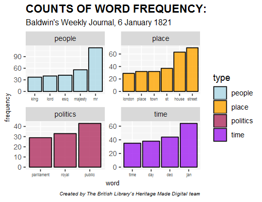 Charts showing word frequency counts for Baldwin's Weekly Journal, 6 january 1821