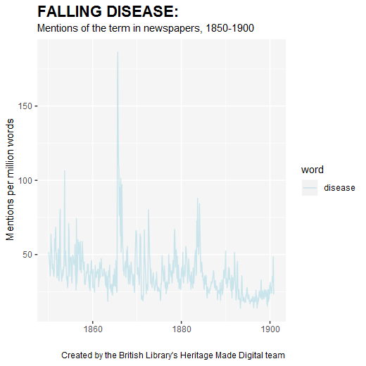 Mentions of the word 'disease' in newspapers 1850-1900