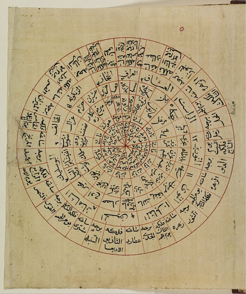 Diagram from al-Mawṣilī's al-Durr al-naqī fī fann al-mūsīqī showing the interrelations between the musical modes, the letters of the alphabet, the four elements, the days of the week, the hours of the day, the celestial spheres and the signs of the zodiac (Add MS 23494, f. 6r)