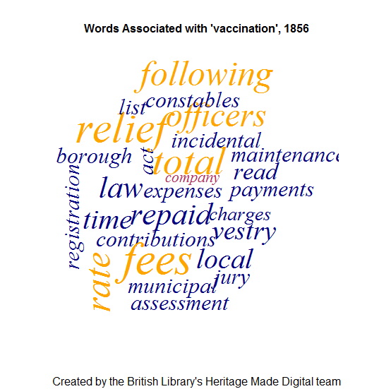 Words associated with vaccination in 1856 newspapers