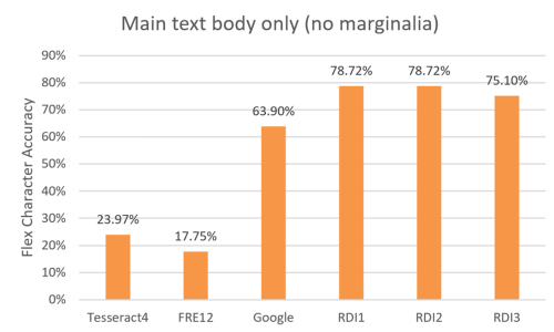 Chart showing OCR accuracy results, for main text body only (normalised, no marginalia)