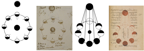 Pages from De Mundi Sphæra Tractatus Autographus cum Figuris and Kitāb al-tafhīm li-awā'īl ṣinā'at al-tanjīm showcase the phases of the Moon. The abstract version of the diagrams is by Pantea Karimi, 2019