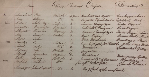 List of European Inhabitants in Calcutta June 1794