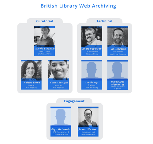 UK Web Archive Team