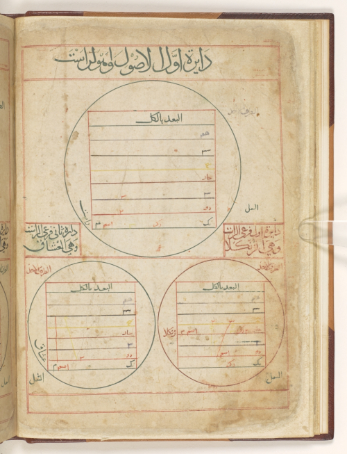 Or 13019, f. 9v, depicting the fundamental mode Rāst, and its branch modes Zankulā and `Ushshāq using a stave-like diagram of eight labelled parallel horizontal lines enclosed within a circular frame