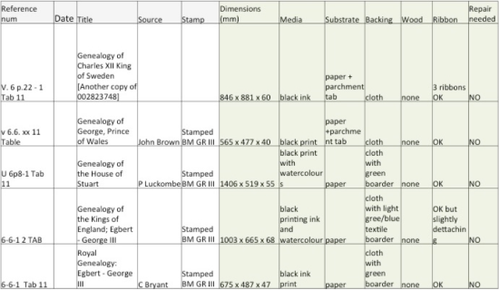 Spreadsheet screenshot with added columns for assessment