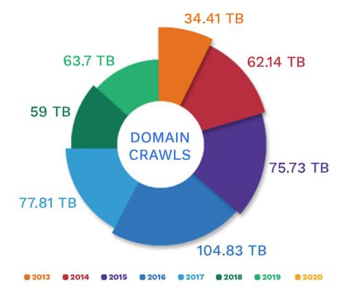 UKWA Domain Crawl 2013-2019 (1)