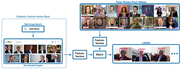 Face-tracks from the video archives are labelled by finding matches in the feature-vector bank.
