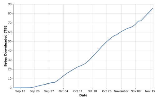 Graph illustrating the number of TBs downloaded in the 2020 Domain Crawl