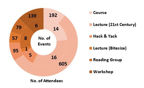Chart showing the number of events and attendees in 2020, categorised by event type