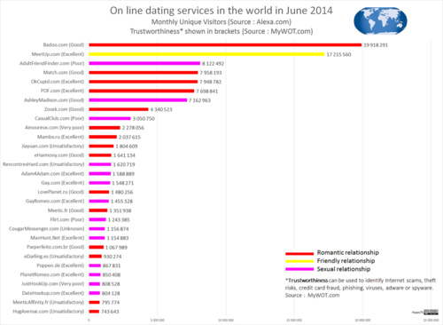 Online Dating Services statistical grpah