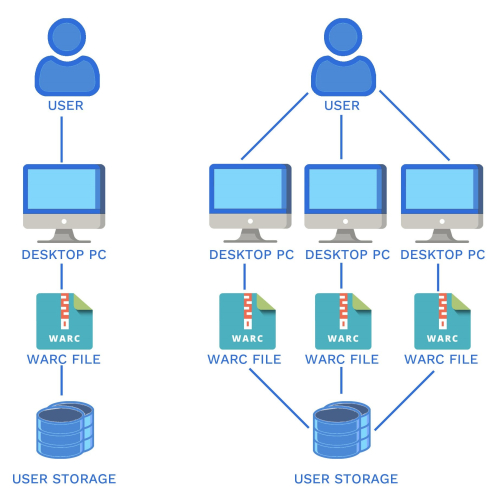 Work flow of gathering WARC files from Webrecorder