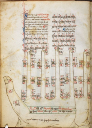 Hand diagrams in a calendrical tract by Balduinus de Mardochio. Harley MS 3647 f.5v