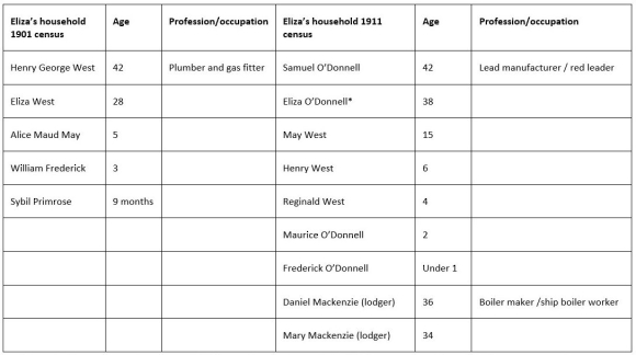 Table based on census returns for the West and O'Donnell families in 1901 and 1911
