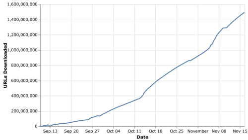Graph illustrating the number of URLs downloaded in the 2020 Domain Crawl