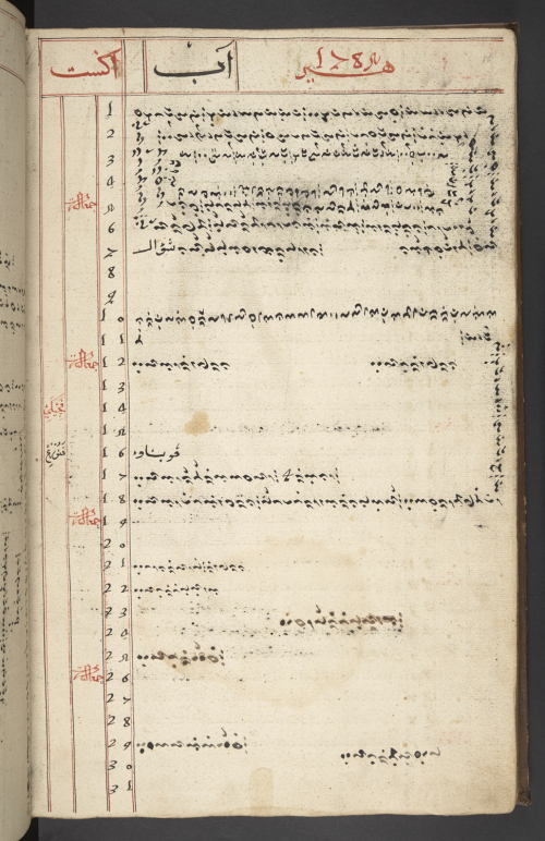 Bugis diary from the court of Bone, 1774-1793. Add MS 12355, folio 86r