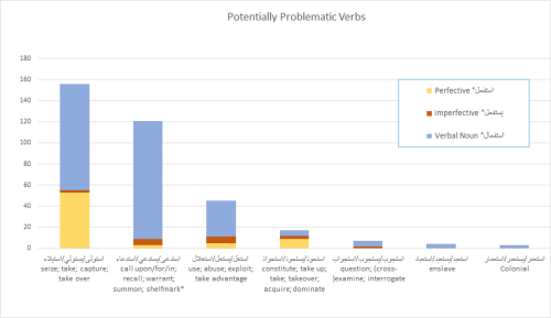 Bar chart displaying the six potentially problematic verbs.