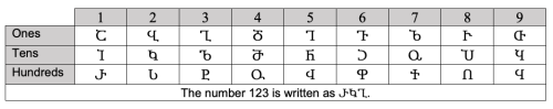 Table with first column and row in grey background with Georgian letters in the central cells