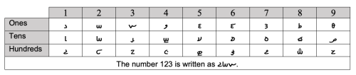 Table with first column and row in grey background with Coptic letters in the central cells