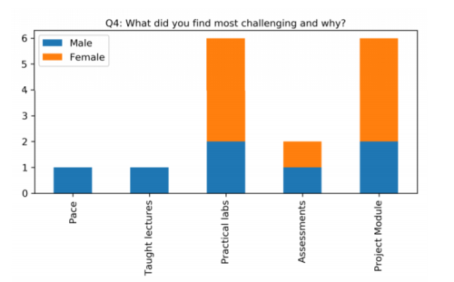 Bar graph showing the results of the question 'What did you find the most challenging and why?' with the results discussed in the text below