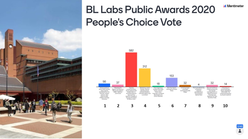 BL Labs People's Favourite Public Award 2020