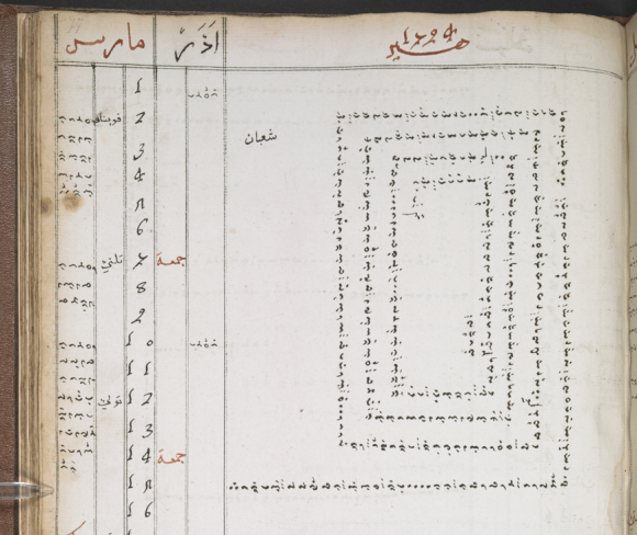 Bugis diary of the Maqdanreng (most senior court official) of Bone, showing the entry for March 1729, with a detailed account of activities on 15th March written in a square spiral.