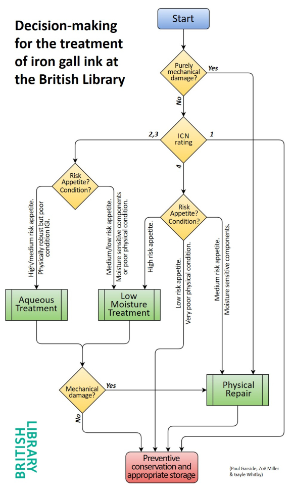 Figure 4: A flowchart indicating the decision-making process for the treatment of iron gall ink on paper.