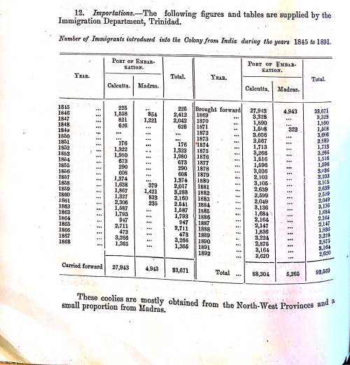 Table from a book 'Notes on Immigrants introduced into the Colony from India during the years 1845 to 1891'