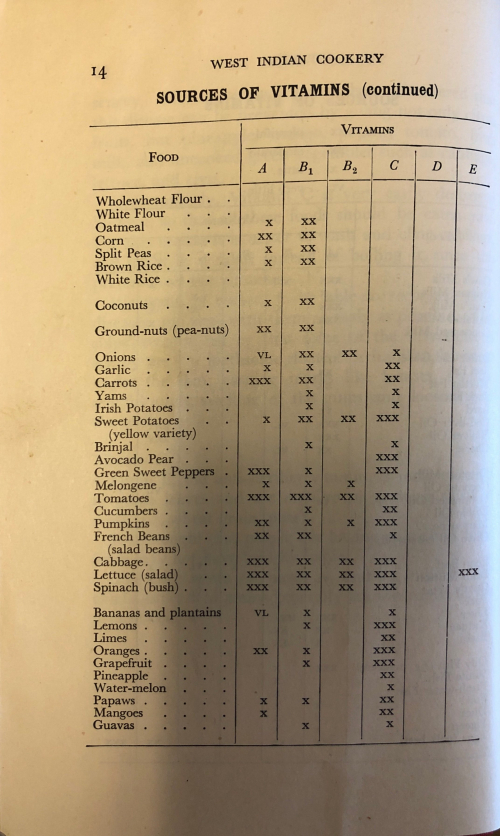 Chart of ingredients and nutritional value