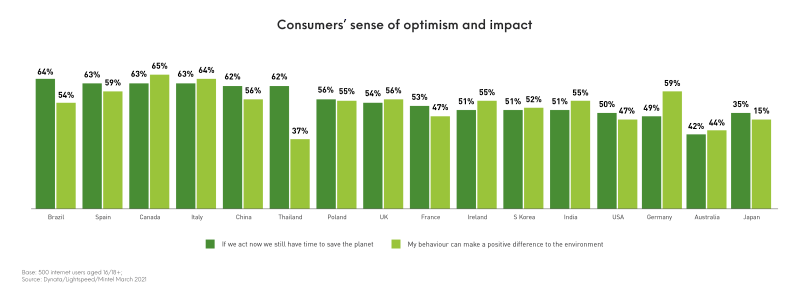 Bar chart showing consumers' sense of optimism and impact in the UK - 54% believe we still have time to save the planet and 56% believe their personal behaviour can make an impact