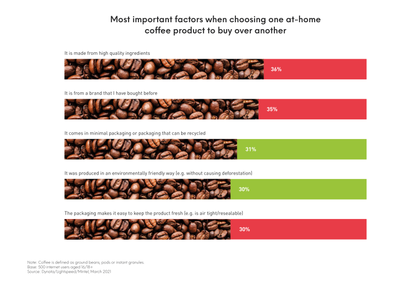 Mintel barometer showing most important factors when choosing one at home coffee product over another.